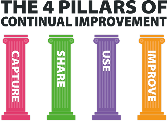 The 4 pillars of Process Improvement