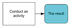 Conduct an activity process mapping