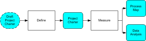 Project Charter Process Map