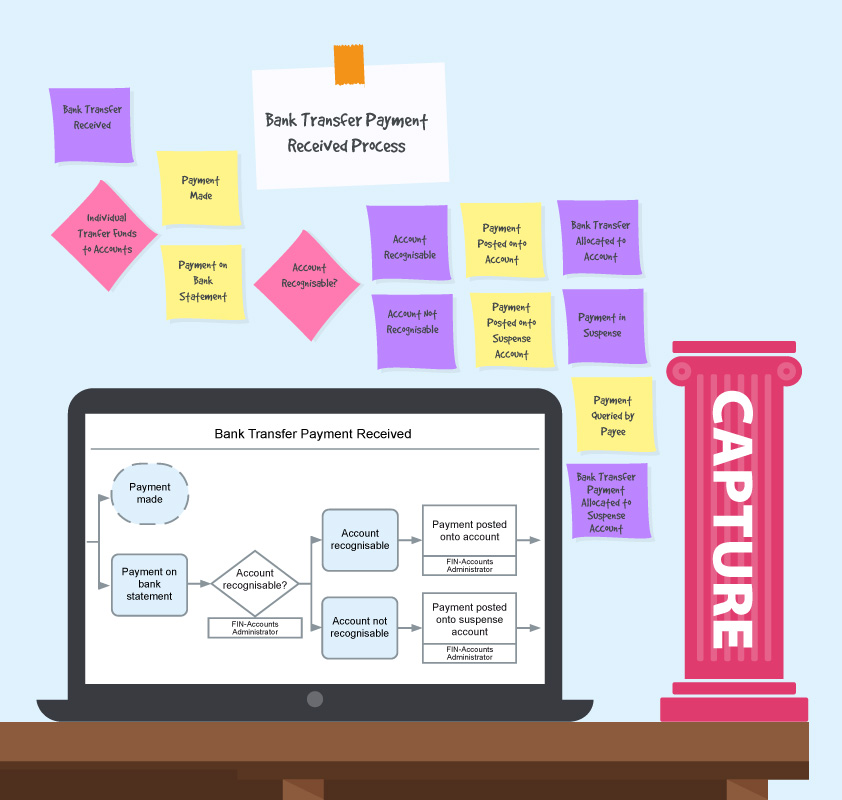 Capture your processes using process mapping
