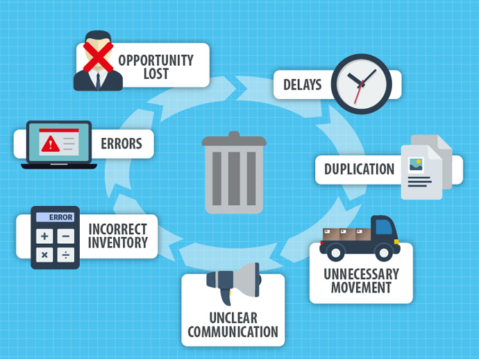 Identifying and Eliminating Business Waste